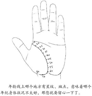 人的手有大用,当疾病潜伏到您体内时,身体会通过手的颜色、形状、触感等来提示您。如果及时发现问题,我们就可以通过按摩自己的手部反射区来调理身体。 实际上,手的反射区和脚的反射区是对应的,但是刺激手部反射区的力度不需要像刺激脚部的力度那么大。刺激足部的反射区,需要3~5分钟才能达到效果,而在手上的反射区做一分钟甚至几秒钟就能达到效果。